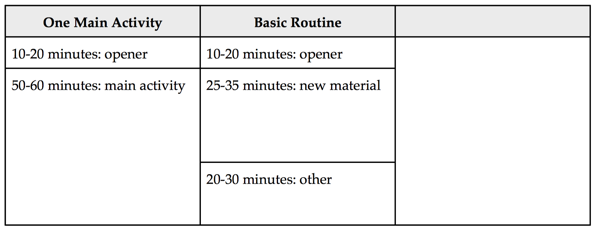 Long period templates